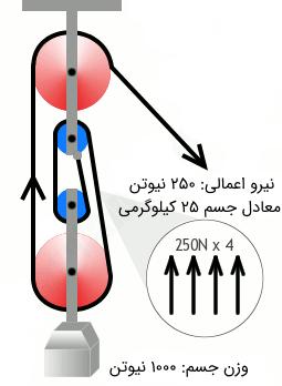قرقره pdf