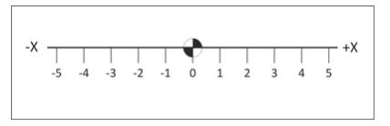 integer-number-line