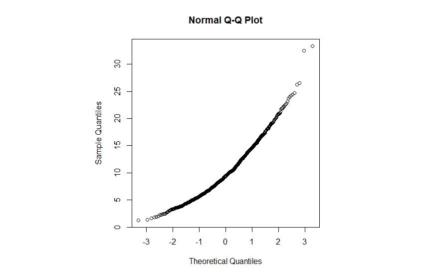 آزمون دآگوستینو (D'Agostino's K-squared test)
