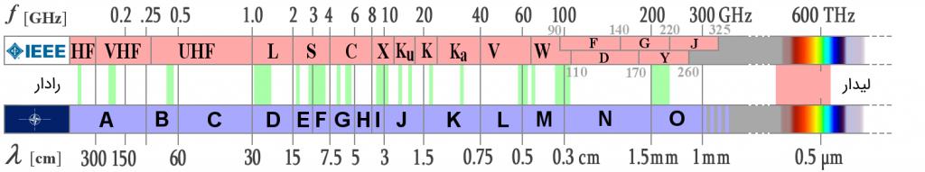 فرکانسهای مایکروویو رادار
