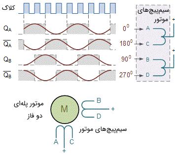 سیگنالهای مختلف در کنترل یک موتور پلهای