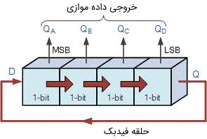 حرکت چرخشی در طول یک شمارنده حلقوی