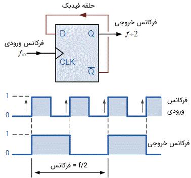 مقسم فرکانسی با استفاده از فلیپ فلاپ نوع D