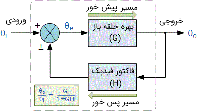 مدل بلوک دیاگرام سیستم فیدبک