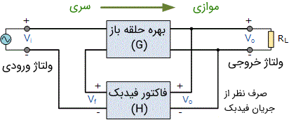 سیستم فیدبک سری-موازی