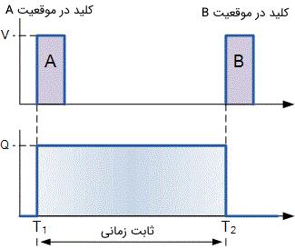 شکل موج خروجی مولتی ویبراتور بای استابل