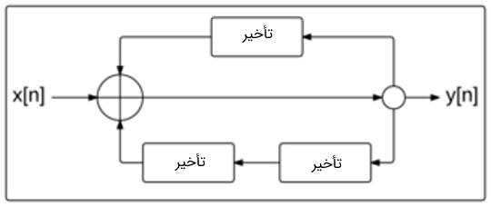 نمودار بلوکی فیبوناچی