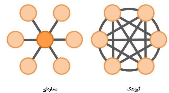 تشخیص ناهنجاری در شبکه های اجتماعی برخط -- از صفر تا صد