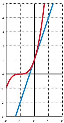 Bernoulli_inequality