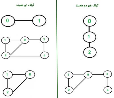 گراف دو همبند (Biconnected Graph) -- از صفر تا صد