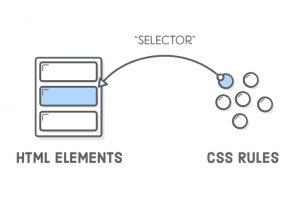 سلکتورهای CSS — آموزش CSS (بخش ششم)