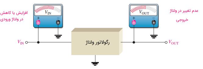 عدم تغییر ولتاژ خروجی با تغییر ولتاژ ورودی در رگولاتور خط
