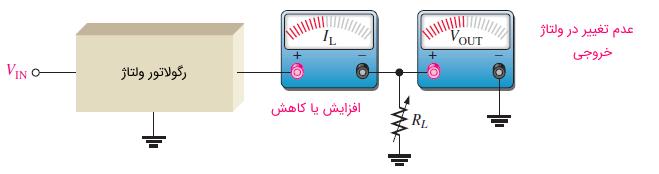 عدم تغییر ولتاژ خروجی در یک رگولاتور بار با تغییر جریان بار