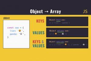 تبدیل شیء به آرایه در جاوا اسکریپت — به زبان ساده