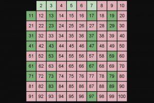 الگوریتم شمارش اعداد اول در جاوا اسکریپت — از صفر تا صد