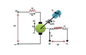 معادلات موتور DC — از صفر تا صد