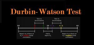 آزمون دوربین واتسون (Durbin-Watson Test) — به زبان ساده