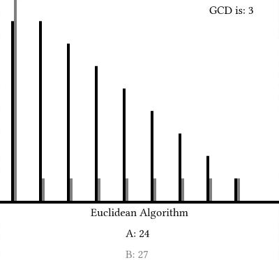 الگوریتم اقلیدسی -- به زبان ساده