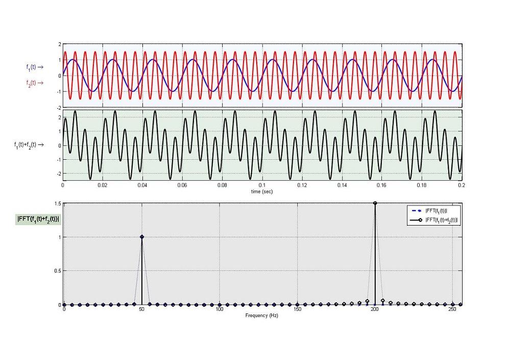 تبدیل فوریه سریع (fft) — به زبان ساده