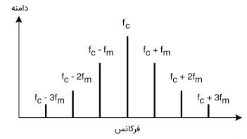 طیف فرکانسی متعلق به یک سیگنال FM