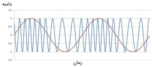 سیگنال مدوله شده فرکانس با m=4
