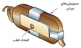شکل 4: سیمپیچیمیدان به دور یک کفشک قطب