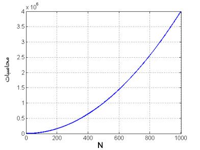 نمودار محاسبات مورد نیاز برای DFT با افزایش N