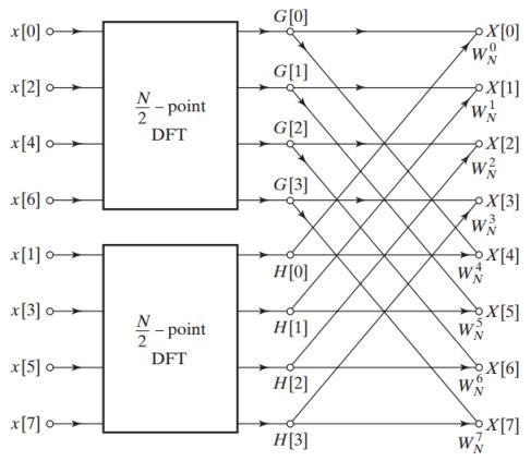 تجزیه تبدیل فوریه گسسته ۸ نقطهای به دو تبدیل فوریه ۴ نقطهای