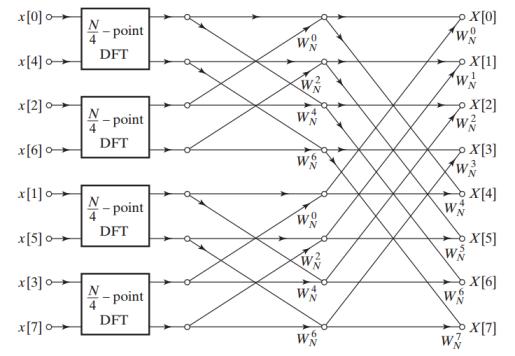محاسبه DFT هشت نقطهای با استفاده از چهار DFT دو نقطهای
