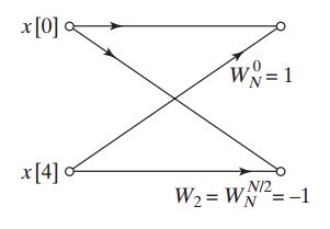 جایگزین تبدیل فوریه دو نقطهای
