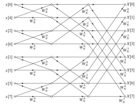 محاسبه تبدیل فوریه تبدیل فوریه گسسته با روش FFT