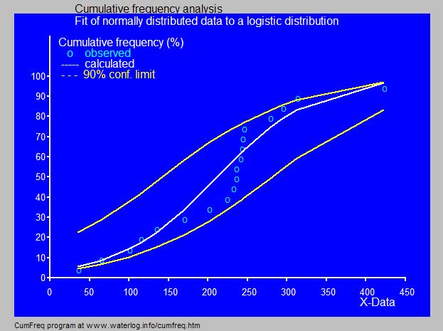Fit Logistic distribution