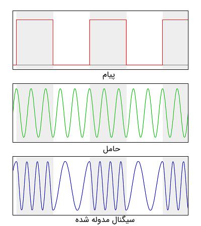 نمایی از سیگنالها در مدولاسیون دیجیتال کلیدزنی شیفت فرکانسی باینری