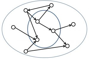 الگوریتم HITS در پایتون — راهنمای کاربردی