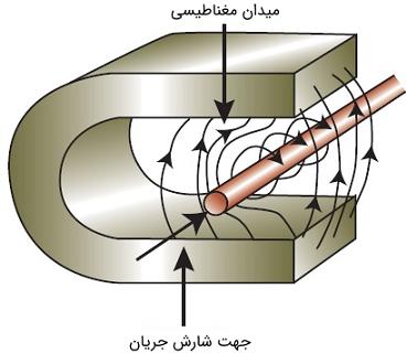 شکل 1: برهمکنش دو میدان مغناطیسی