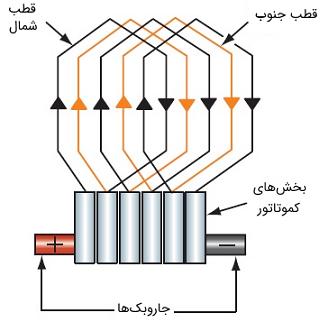 شکل 9: سیمپیچی روی هم