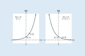 حد توابع نمایی — از صفر تا صد (+ دانلود فیلم آموزش رایگان)