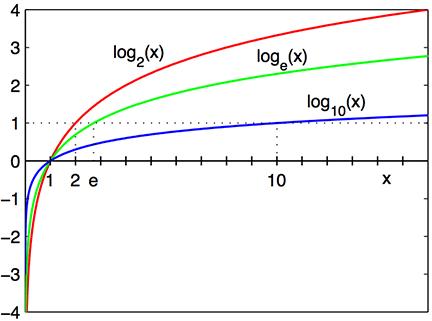 Logarithm_plots