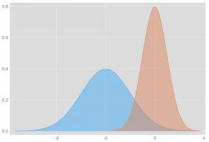 توزیع لجستیک و متغیر تصادفی آن — به زبان ساده