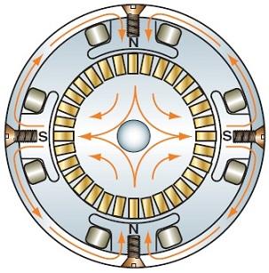 شکل 12: میدانهای مغناطیسی یک موتور با چهار قطب