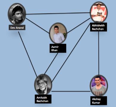 تحلیل شبکه های اجتماعی در پایتون -- راهنمای کاربرد
