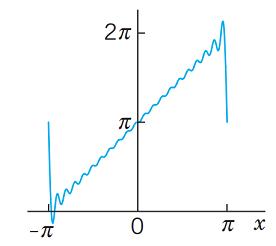 نمودار تابع تقریبی با فرض 20 جمله اول سری فوریه