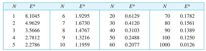 جدول خطای تقریب به ازای تعداد جملات مختلف سری فوریه
