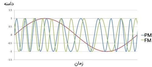 نمودار سیگنال مدوله شده فاز و نمودار سیگنال مدوله شده فرکانس