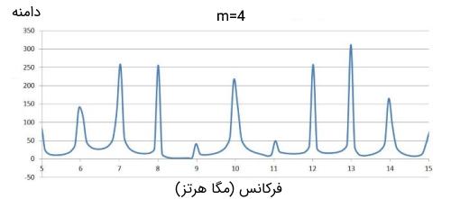 طیف مدولاسیون فاز با m=4