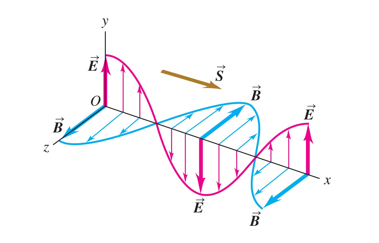 قضیه پوئینتینگ (Poynting's Theorem) — به زبان ساده