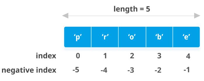 نوع داده لیست در پایتون -- به زبان ساده
