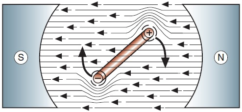 شکل 5: چرخش هادی در جهت میدان ضعیفتر است.