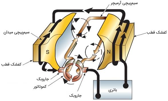 شکل 3: یک موتور الکترومغناطیسی ساده