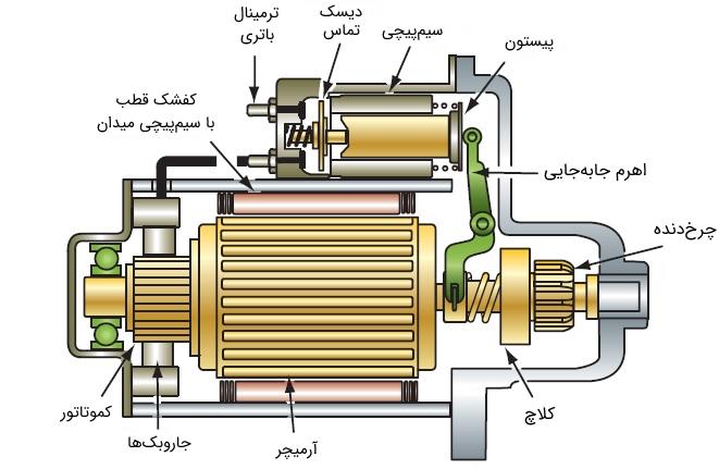 شکل 7: اجزای موتور